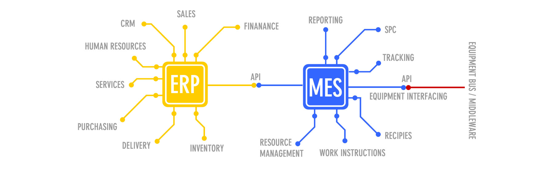 Symbiotic relationship between MES and ERP